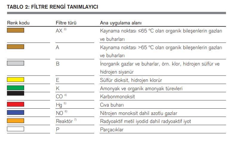 drager-filtre-rengi-tablosu.JPG (67 KB)